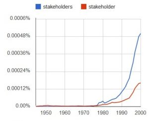 Google Ngram graph for 'stakeholder' and 'stakeholders'
